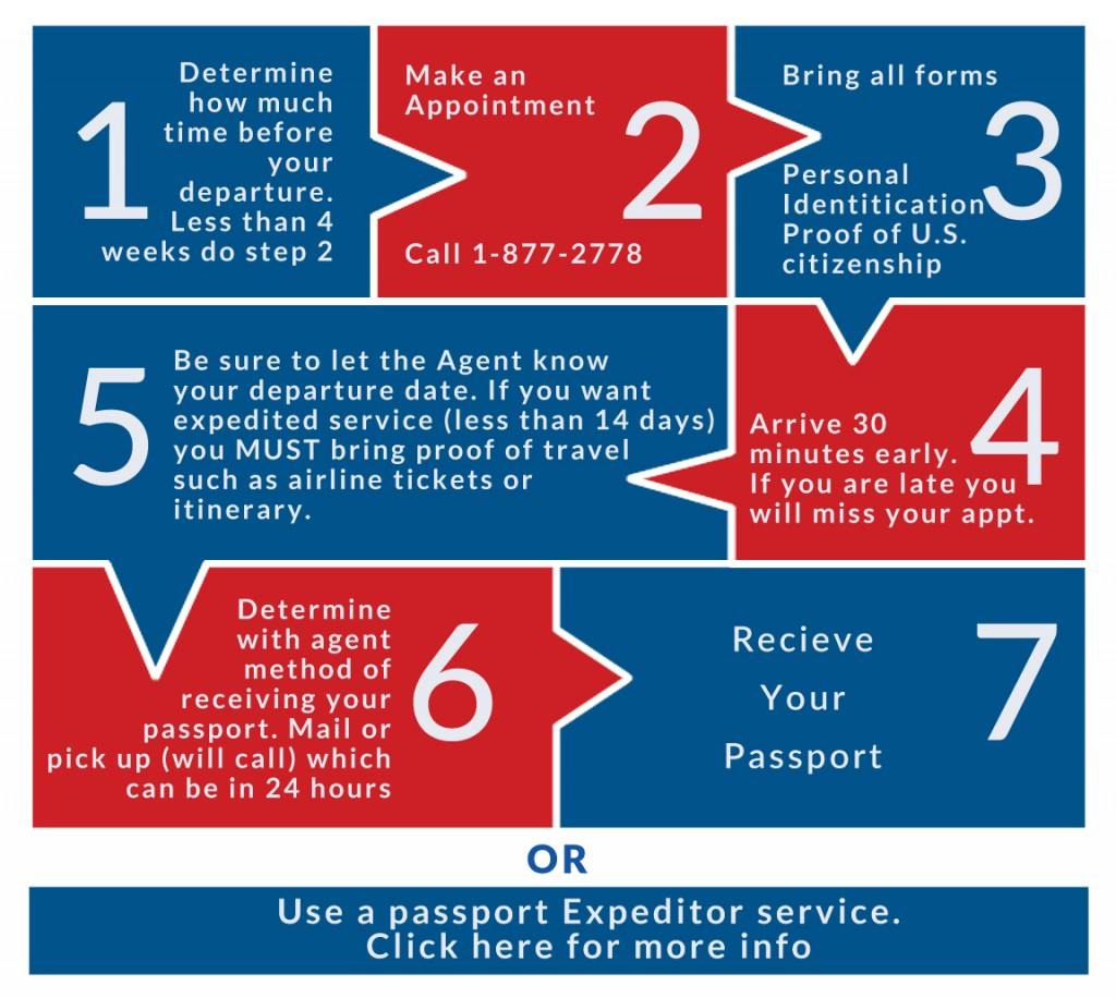 passport steps