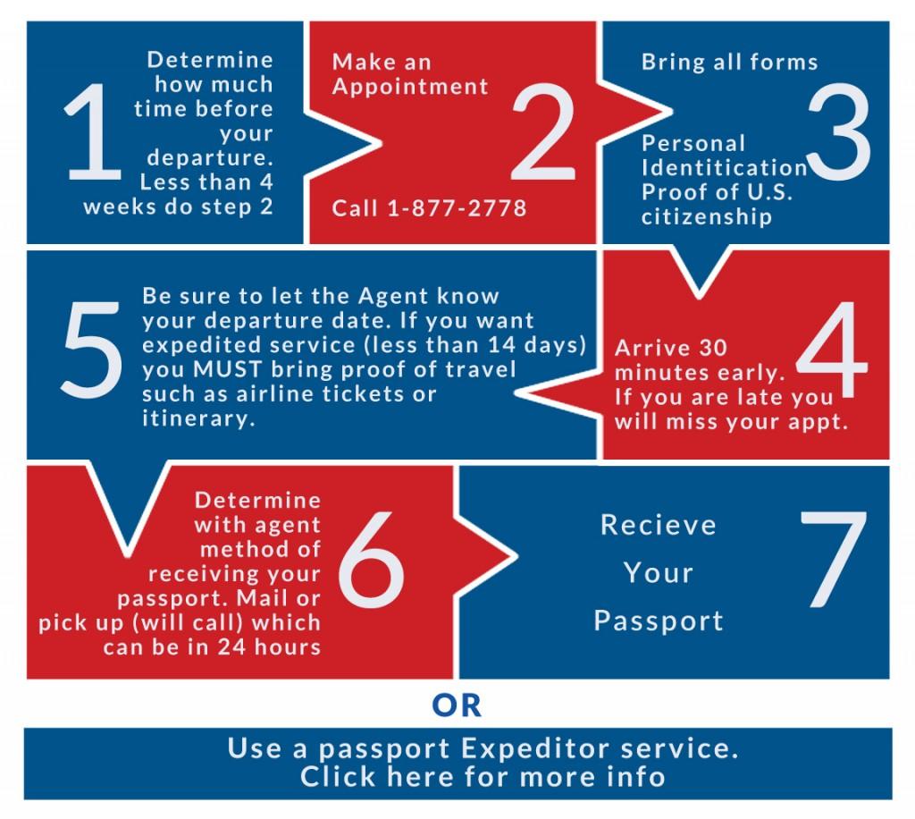 Los angeles passport agency us passport help guide passport steps aiddatafo Images